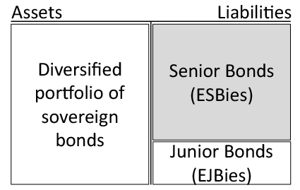 Τι είναι τα ESBies και γιατί μπορεί να είναι η λύση αντί του Ευρωομολόγου